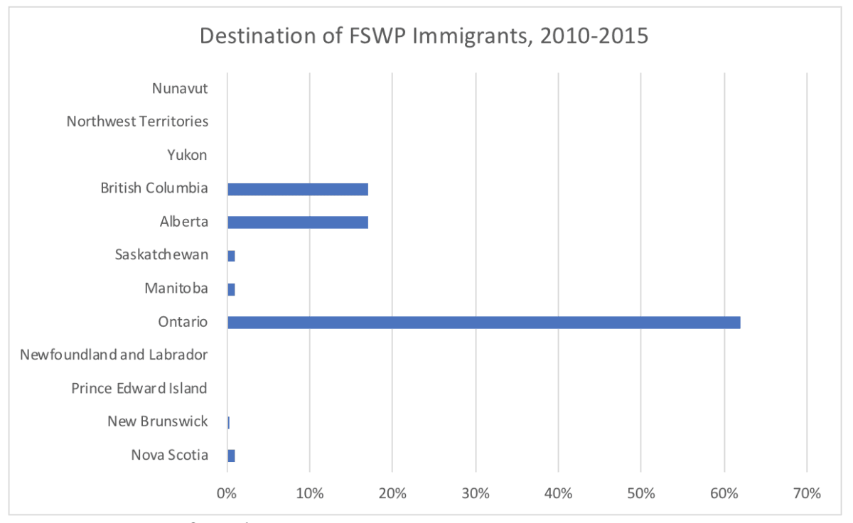 Destination of FSWP Immigrants, 2010-2015