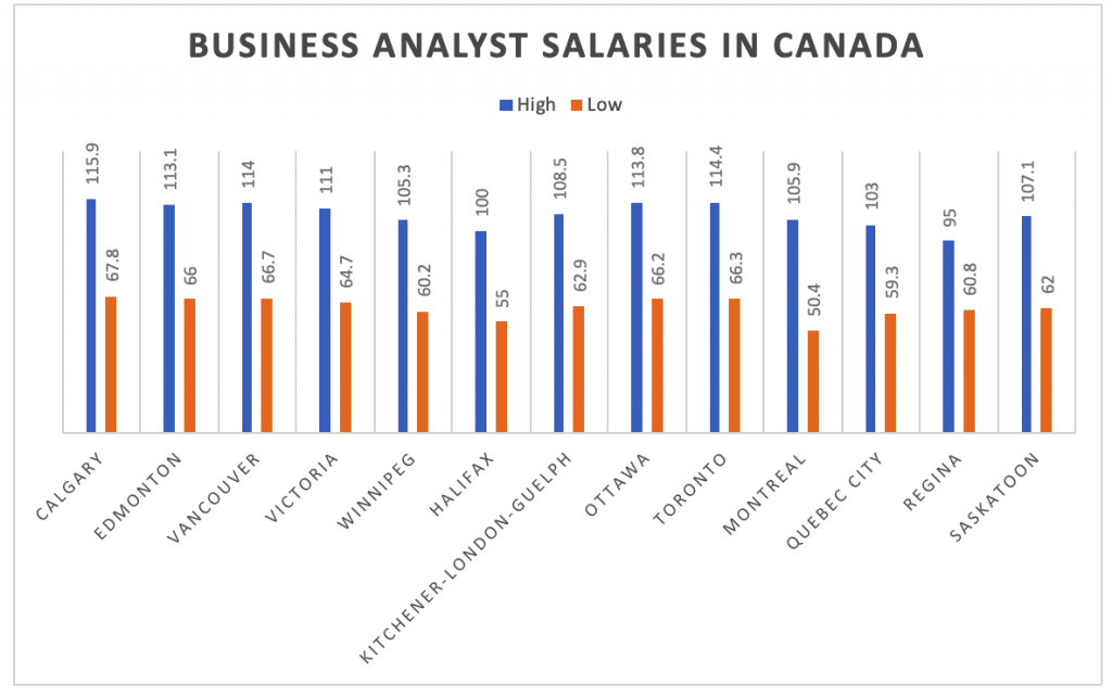 Business Analysts Earn The Most Money In These Canadian Cities