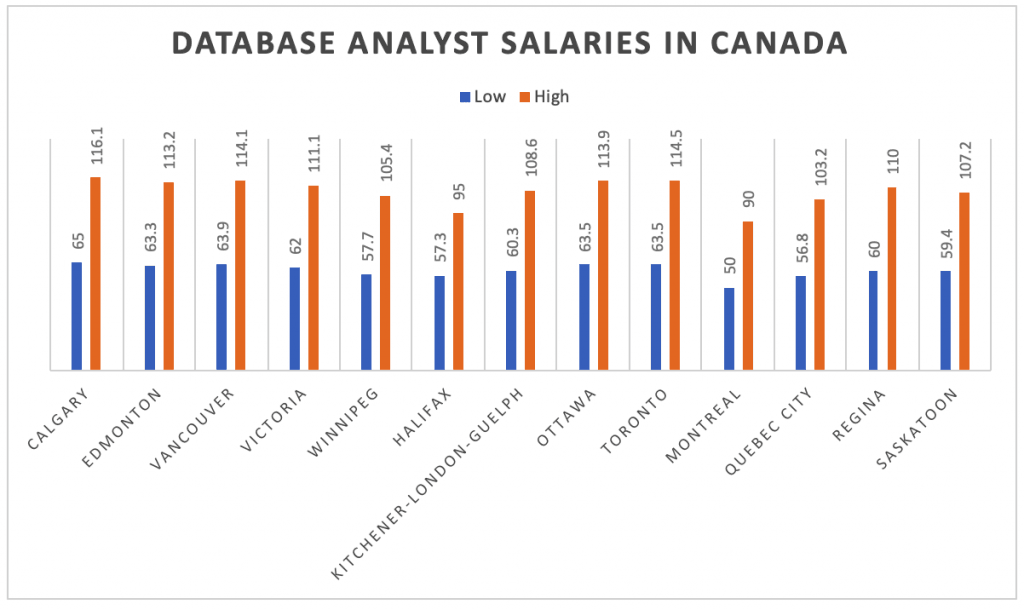 Database Analyst Salaries In Canada