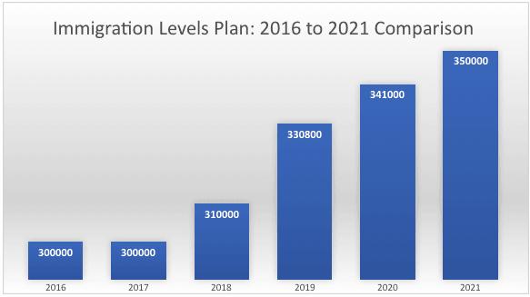 Immigration Levels Plan 2016 to 2021 Comparison