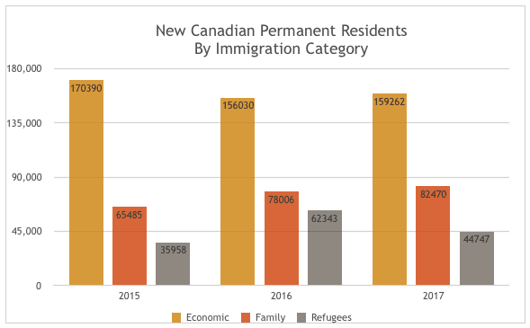 New Canadian Permanent Residents By Immigration Category
