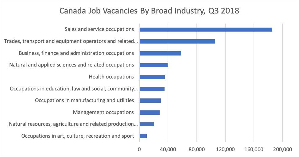 Canada Job Vacancies By Broad Industry Q3 2018