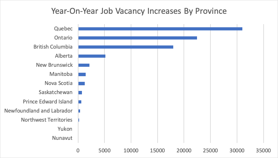 Year-On-Year Job Vacancy Increases By Province