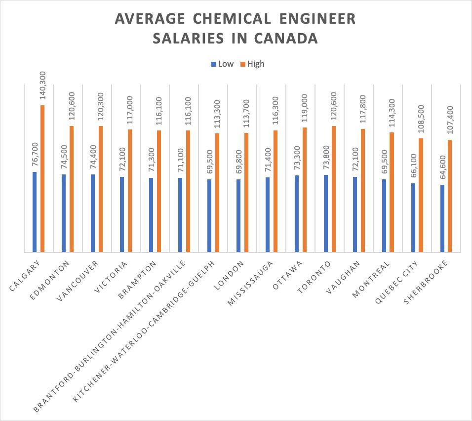 Average ChEmical Engineer Salaries in Canada