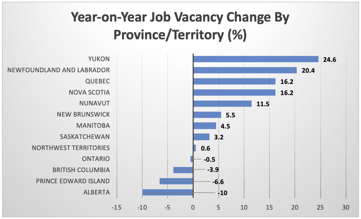 Nearly 563,000 Canada Job Vacancies In Third Quarter Of 2019